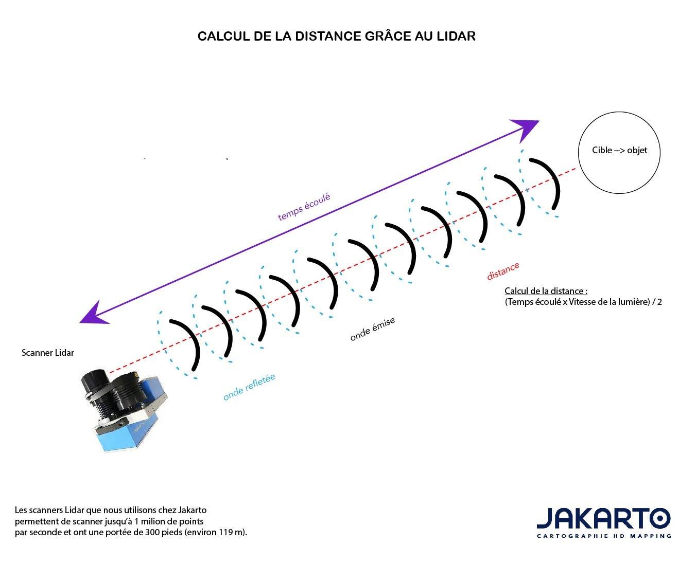 Schéma explicatif de fonctionnement d'un Lidar calcul distance