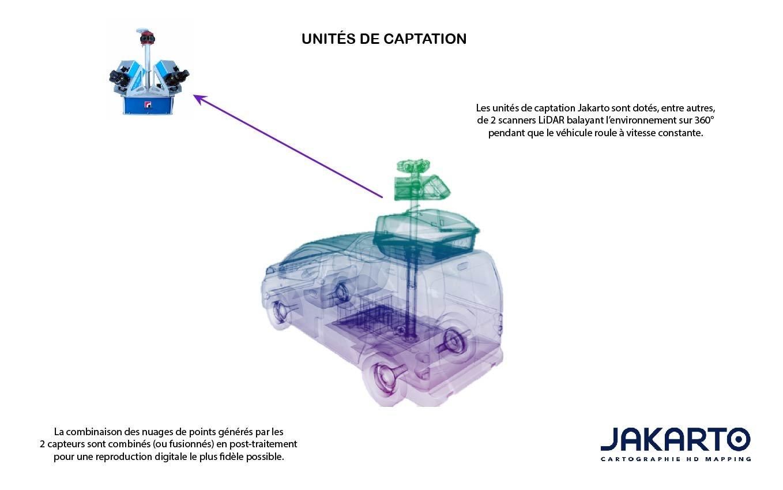 Unités de captation scanner lidar schéma explicatif