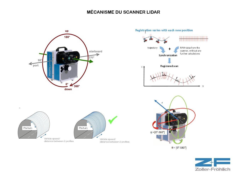 Utilisation du lidar mécanisme scanner lidar schéma explicatif